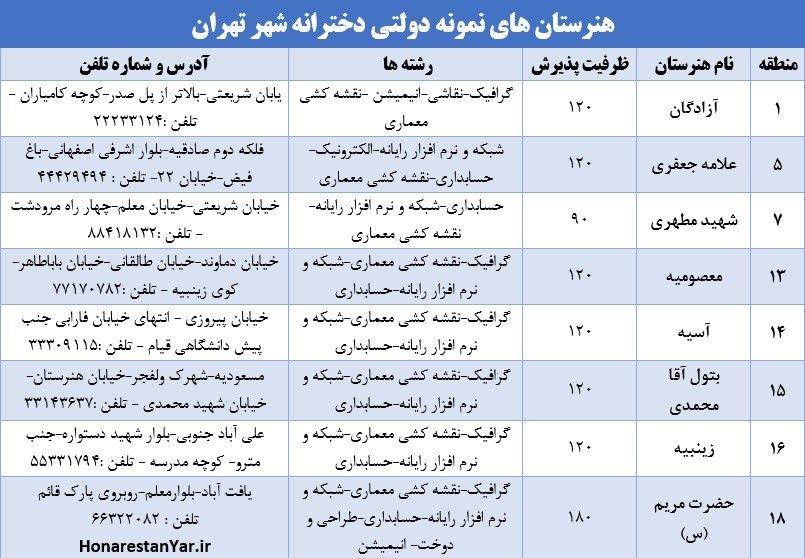 هنرستان های نمونه دولتی تهران
