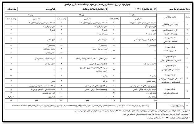 هنرستان های رشته تربیت بدنی در تهران